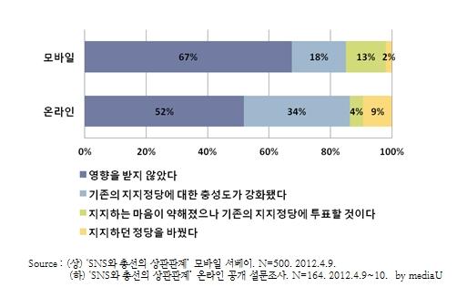 이번 4.11 총선에서 SNS 여론이 당신의 지지정당 결정에 영향을 미쳤습니까?