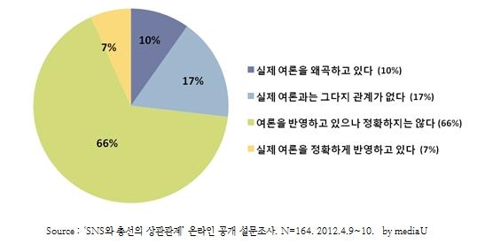 SNS에서의 여론이 실제 여론을 얼마나 반영하고 있다고 생각하십니까?