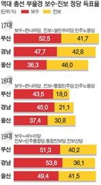 대선에 비해서 많이 개선됐다고 하지만, 이번 선거에서 경남 일대의 보수 정당 세력은 건재를 과시했다. 출처: 국제신문