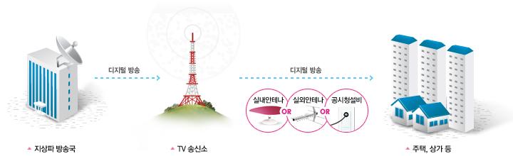 디지털 방송 방식 (출처: 한국지상파디지털방송추진협회)