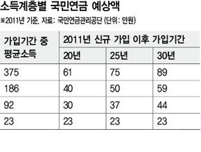 """출처: 한겨레신문 - """"기초연금, 세금 걷어 조달""""…""""국민연금서 충당"""""""