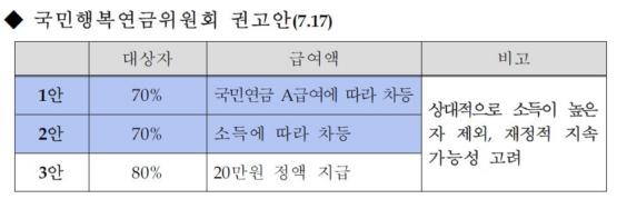 국민행복연금위원회 권고안 (2013년 7월 17일)  출처: 보건복지부