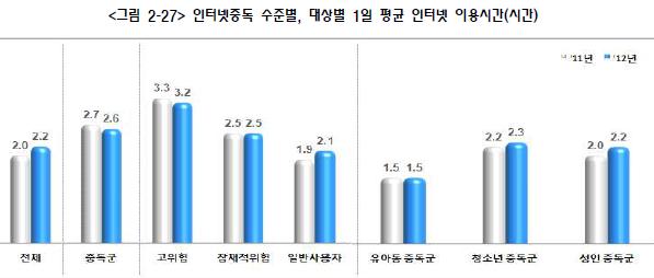 인터넷 중독자는 일반인(비중독자)보다 일일 평균 '24분' 더 인터넷을 쓴다  출처: 2012년 인터넷중독 실태조사 (미래창조과학부, 한국정보화진흥원, 2013)