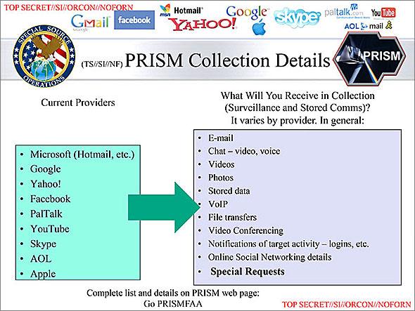 프리즘(PRISM) 프로젝트에 참여한 기업과 정보의 종류