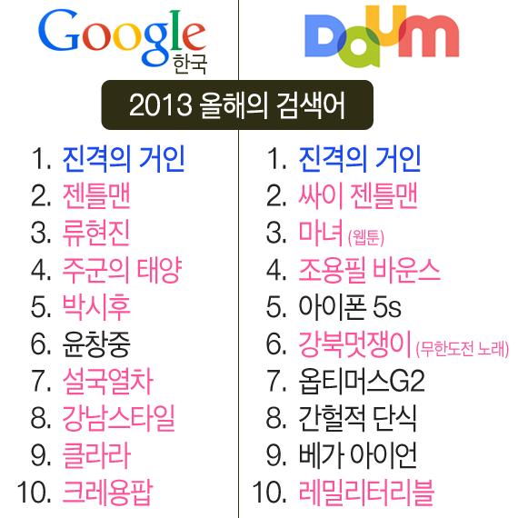2013년 구글 한국어 검색과 다음의 검색어 순위