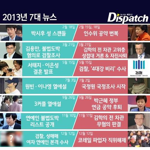 """""""아시나요, 2013?""""…연예 7대 뉴스에 파묻힌 진짜 7대 뉴스"""