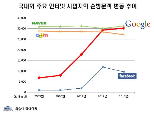 국내외 주요 인터넷 사업자의 순방문객 변동 추이