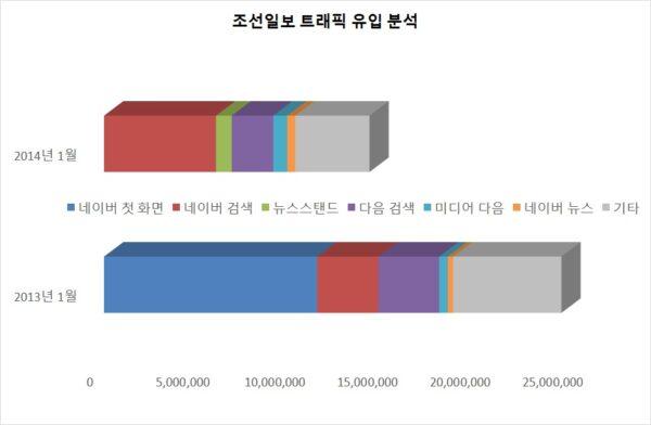 조선일보 트래픽  유입 분석. 2013년 1월과 2014년 1월. 코리안클릭 자료.