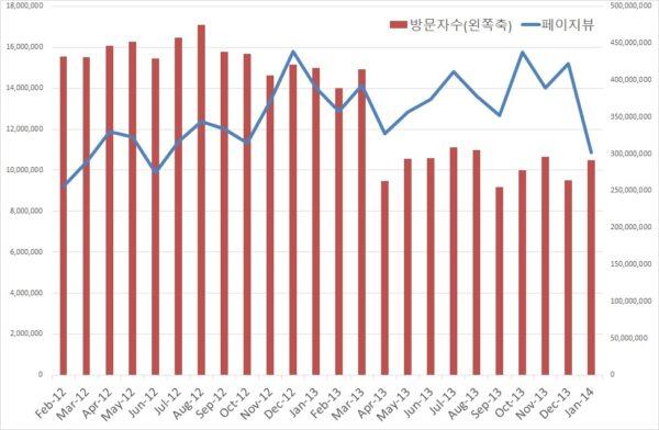 조선일보 방문자 수와 페이지뷰 추이. 코리안클릭 자료.