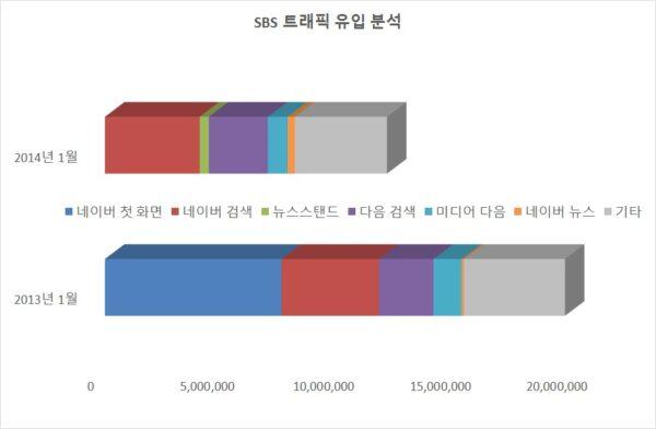 SBS 트래픽  유입 분석. 2013년 1월과 2014년 1월. 코리안클릭 자료.