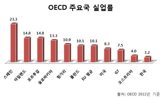 oecd_korea