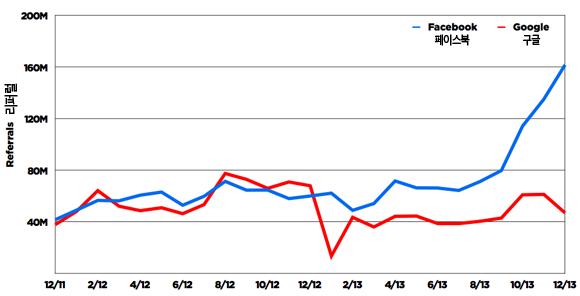 버즈피드 유입 경로 비교: 페이스북(파랑) vs. 구글(빨강)
