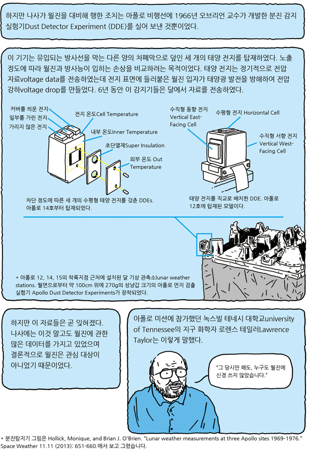 만화가의 과학뉴스 - 달에 쌓인 먼지를 털다 (하) 2/5
