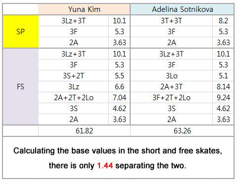 김연아 선수와 소트니코바의 가산점 비교. 기초점 차이는 1.44점에 불과하다.