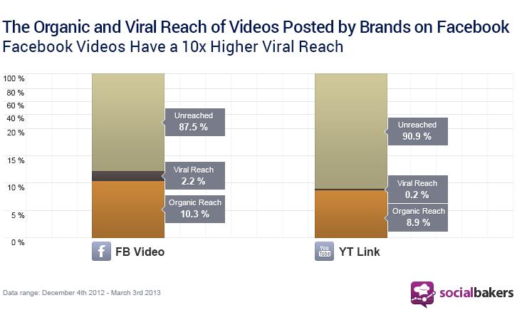페이스북에서 직접 업로드와 유튜브 링크의 차이 그래프
