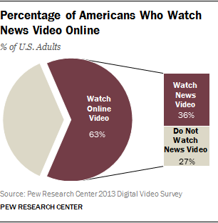 percentage of Americans who watch news video online