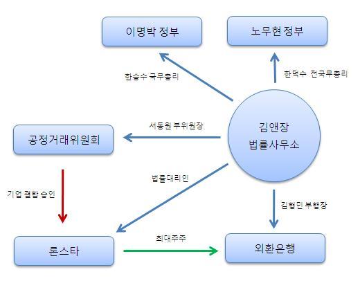 김앤장법률사무소와 론스타의 역학관계. ⓒ이정환닷컴.