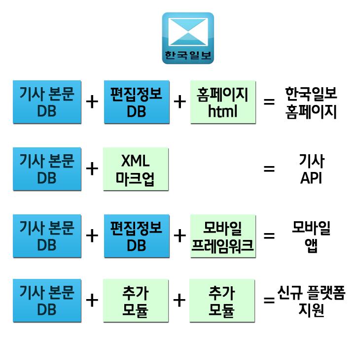 한국일보 데이터베이스 운영 예시