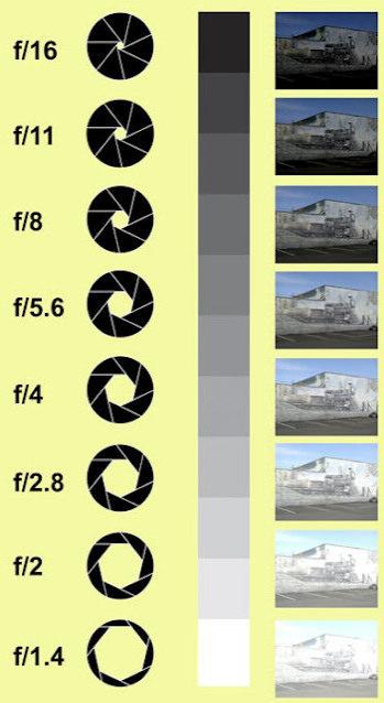 조리개의 값 변화에 따른 밝기 변화