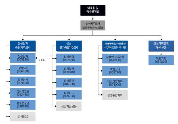 삼성그룹 지주회사 전환 이후 지배구조 개요. ⓒ대우증권 리서치센터.