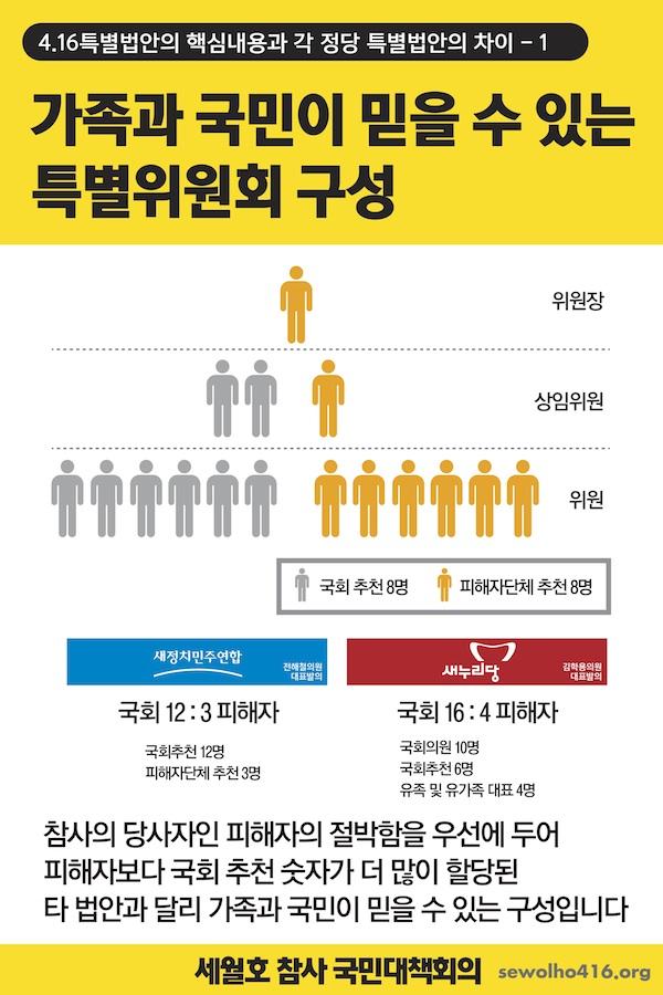 가족대책위 세월호 특별법안 1
