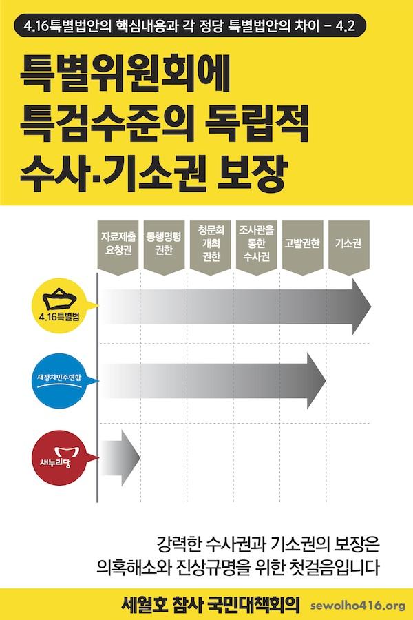 가족대책위 세월호 특별법안 5