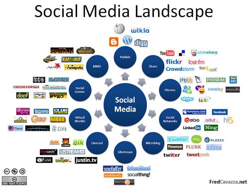 소셜 서비스 SNS