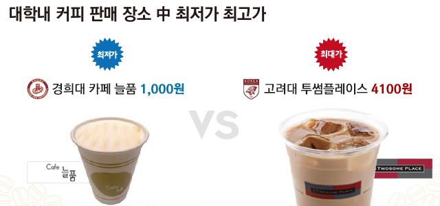 한국일보에서 조사한 국내 대학 최고 커피값과 최저 커피값 (사진 제공: 한국일보)
