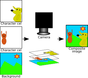 △ 셀애니메이션 테크닉 출처: http://en.wikipedia.org/wiki/Traditional_animation