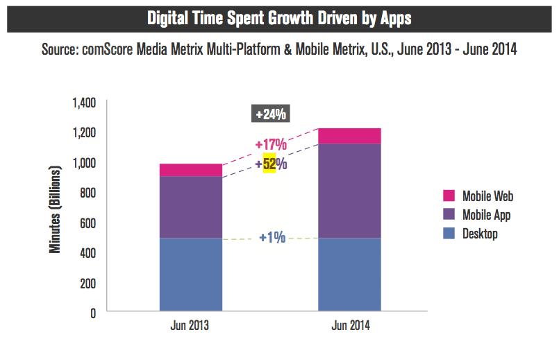앱으로 디지털 미디어를 소비하는 시간