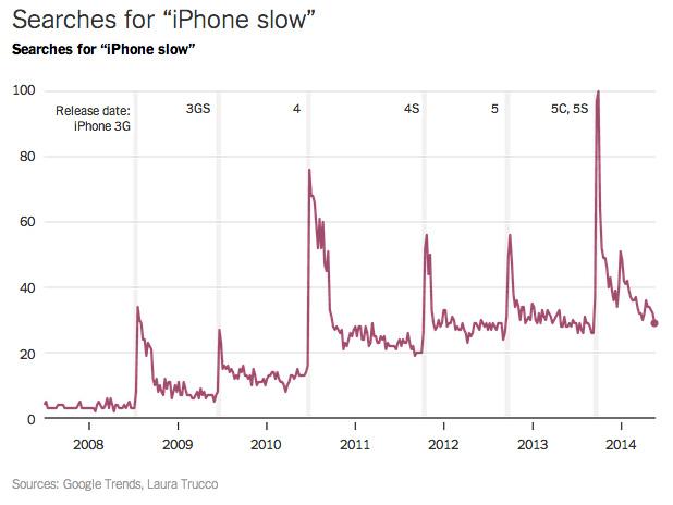 """iPhone slow"" 구글 검색 결과"