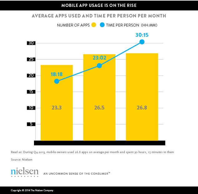 mobile-app-usage-1