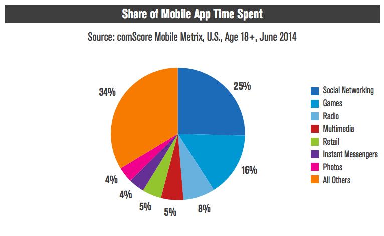 모바일 앱 사용 시간 소비 분포
