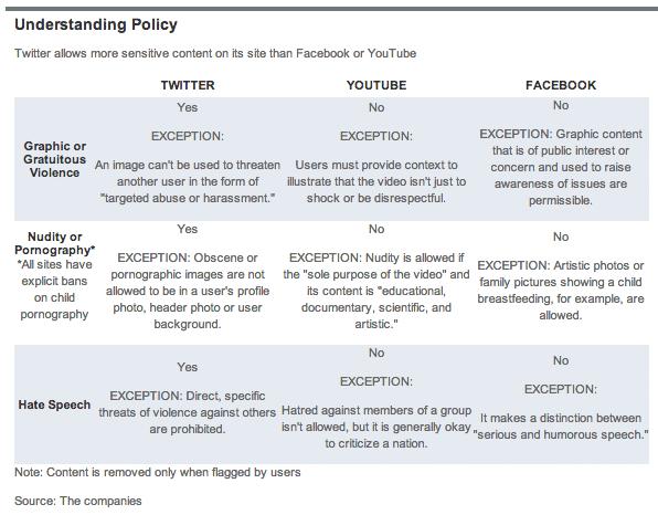 트위터, 유튜브, 페이스북의 콘텐츠 허용과 금지 정책