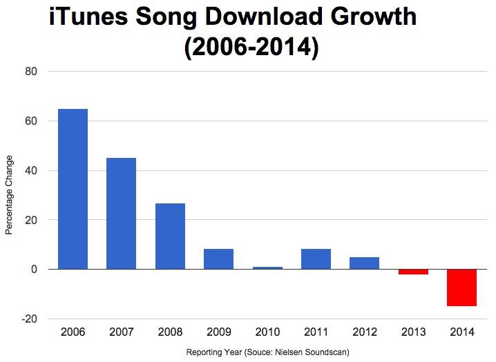아이튠즈 음악 다운로드 성장 그래프