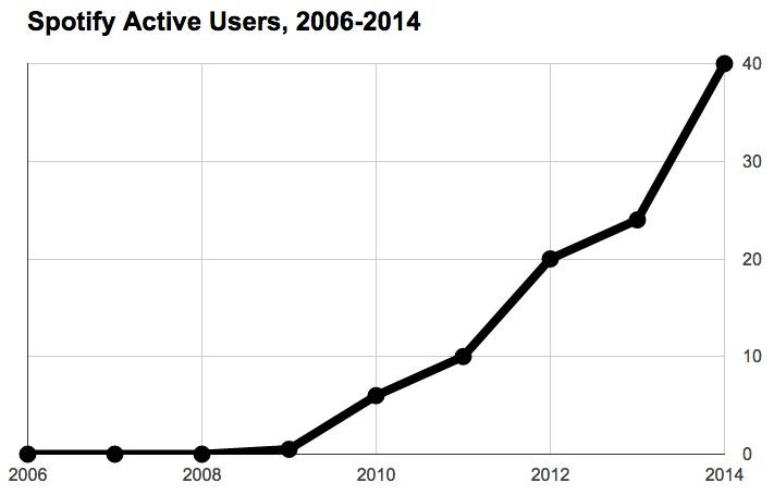 스포티파이의 액티브 이용자 증가 추세를 보여주는 그래프