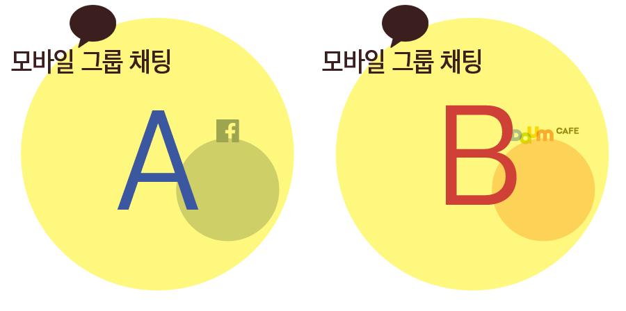 모바일 플랫폼이 기존 그룹을 잠식하다
