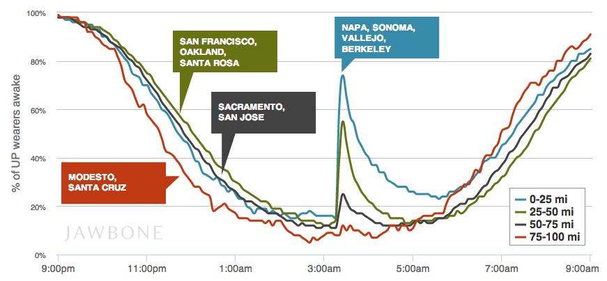 나파벨리 지진과 수면의 관계