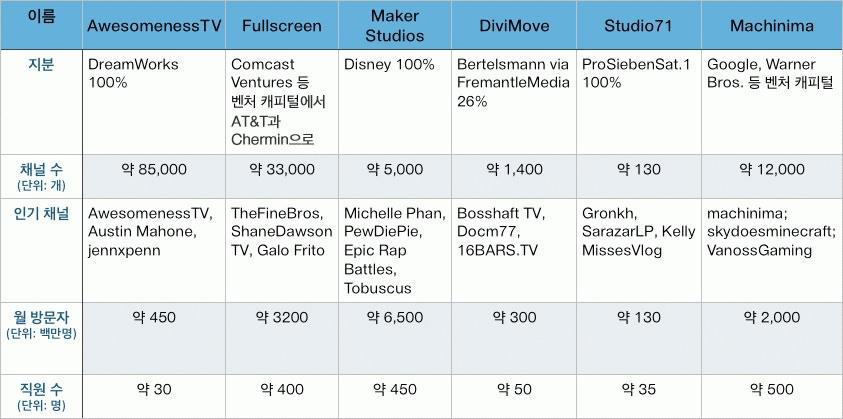 복수 채널 사업자 연합체 성격의 유튜브 네트워크들