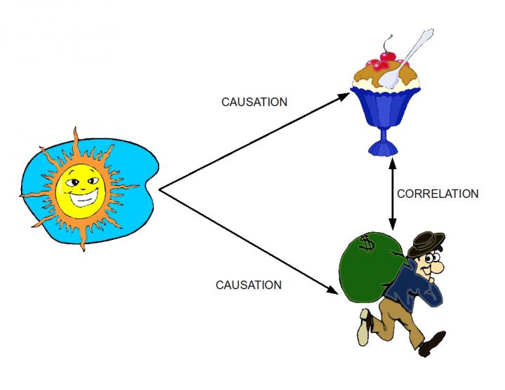 상관관계와 인과관계 출처: 위키백과 공용 (CC BY 3.0)