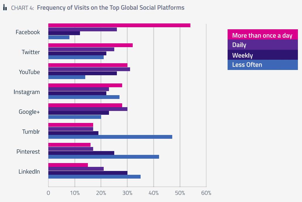 가장 빈번하게 이용하는 서비스는 페이스북, 트위터, 유튜브 순서이다