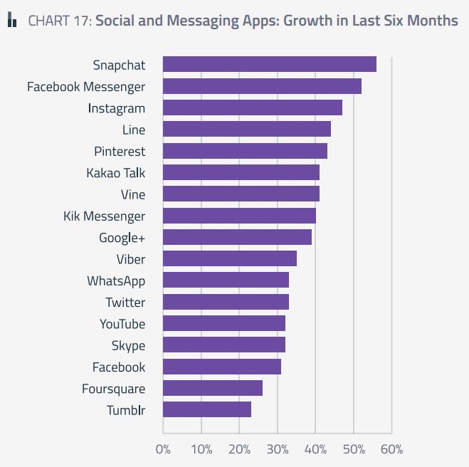 스냅챗, 페이스북 메신저 등이 지난 6개월간 가장 성장했다 (출처: 글로벌웹인덱스)