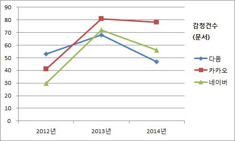 감청 건수(문서) 그래프