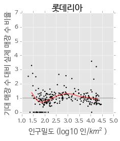 인구밀도와 기대 매장 수 대비 실제 매장 수 비율의 관계 (롯데리아)