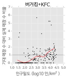 인구밀도와 기대 매장 수 대비 실제 매장 수 비율의 관계 (버거킹 + KFC)