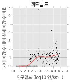 인구밀도와 기대 매장 수 대비 실제 매장 수 비율의 관계 (맥도날드)
