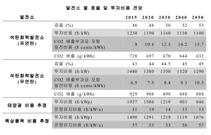 발전소 별 효율 및 투자비용 전망/ 출처: 그린피스, 에너지[혁명]-한국의 지속가능에너지 전망(2012)