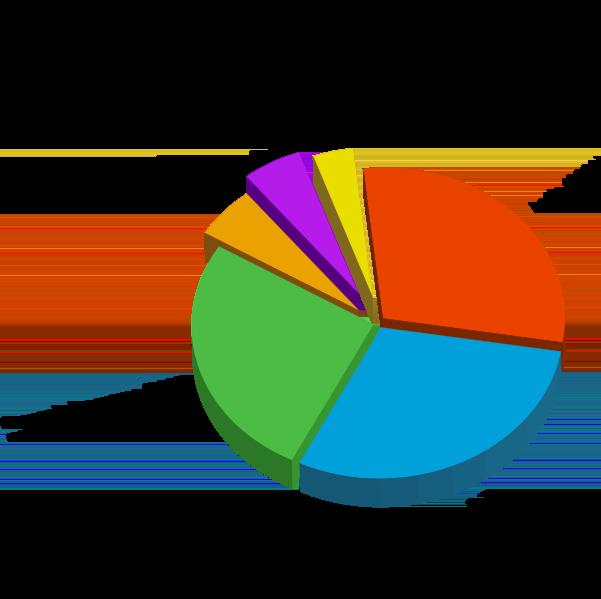 영어 어휘의 출신 언어/국가별 분포도 (출처: 위키미디어 커먼즈)
