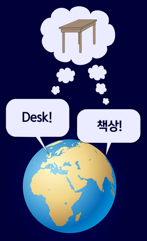 책상이라고 부를지, desk라고 부를지는 사회적 약속으로 결정된다.