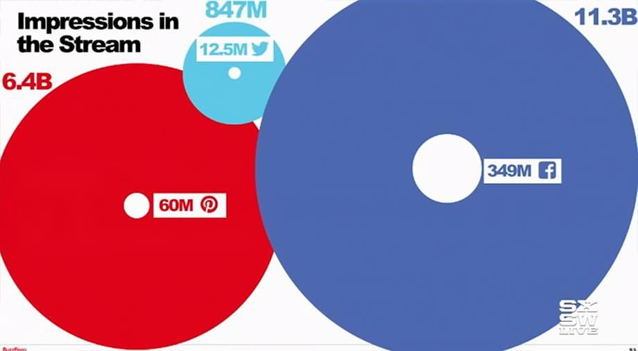 버즈피드 - 소셜 미디어의 타임라인에서 버즈피드 콘텐츠가 노출되는 수